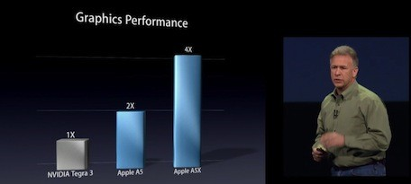 iPad's A5X Against Nvidia's Tegra 3