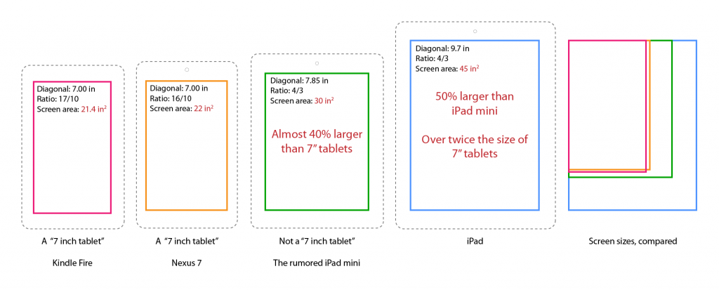 7.85-inch iPad compared to other popular 7-inch tablets