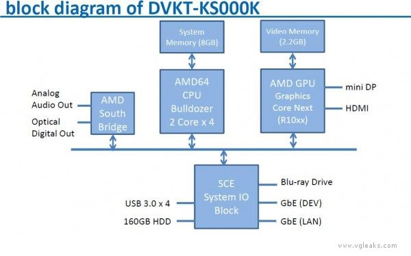 DVKT-KS000K system block diagram