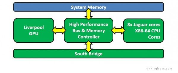 PS4 Liverpool SoC Diagram